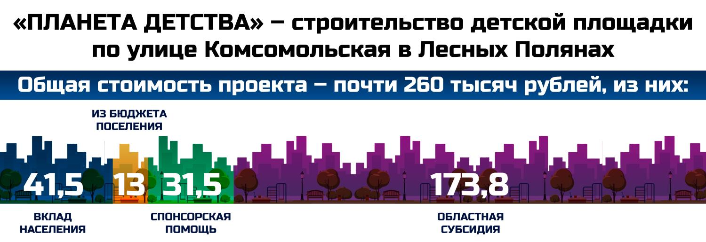 «Планета детства» – строительство детской площадки по улице Комсомольская в Лесных Полянах.