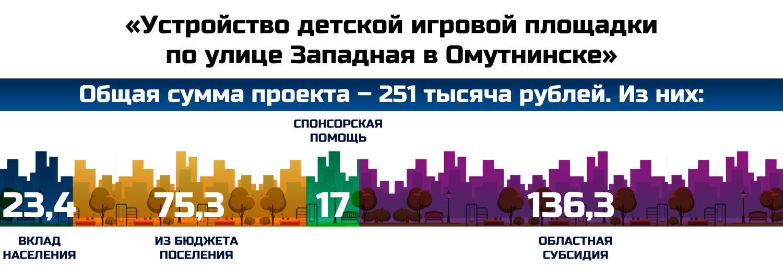 «Устройство детской игровой площадки по улице Западная в Омутнинске»