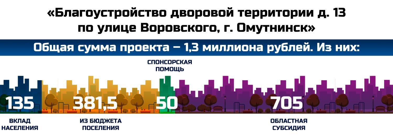 «Благоустройство дворовой территории д. 13 по улице Воровского, г. Омутнинск»
