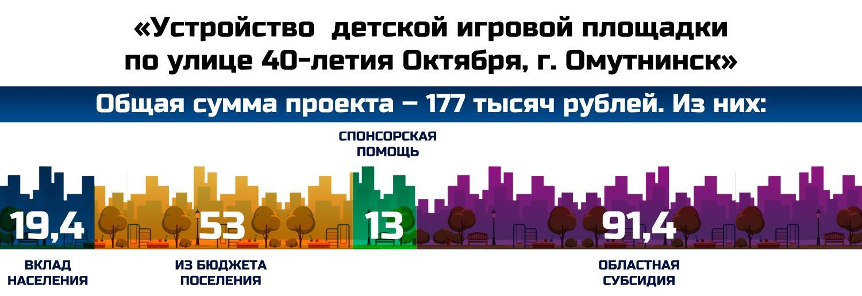 «Устройство детской игровой площадки по улице 40-летия Октября, г. Омутнинск»