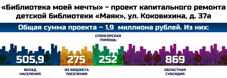 «Библиотека моей мечты» - проект капитального ремонта детской библиотеки «Маяк», ул. Коковихина, д. 37а, г. Омутнинск