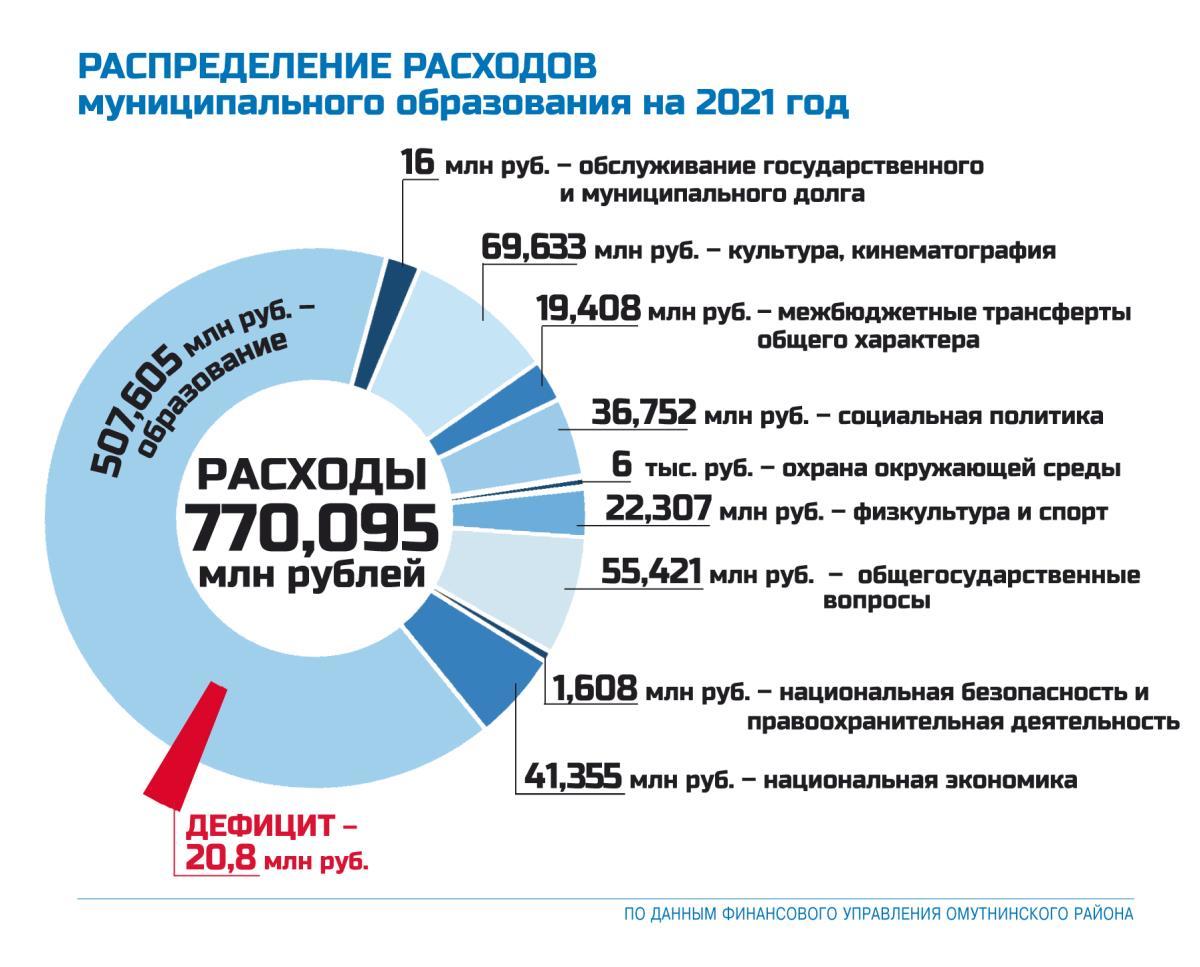 Бюджет района в доходах и расходах